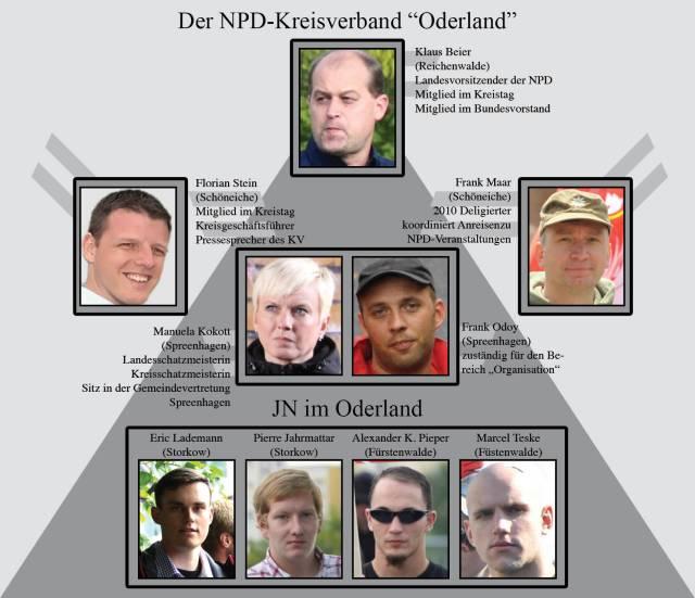 """Schema der Organisationsstruktur des NPD-Kreisverbandes """"Oderland"""" (Stand: 07/2014)"""